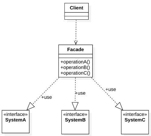 外觀模式 UML類圖