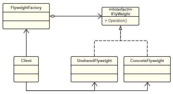 享元模式 UML类图