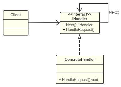 職責鏈模式 UML類圖