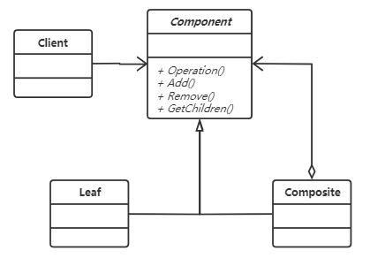 組合模式 UML類圖