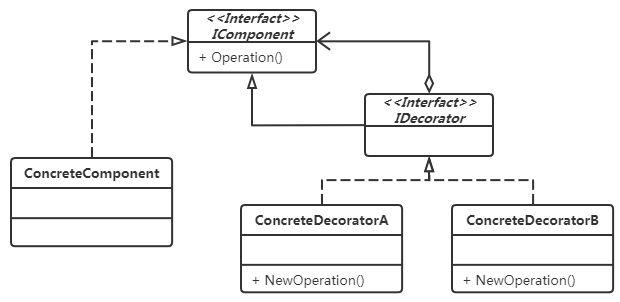 裝飾模式 UML類圖